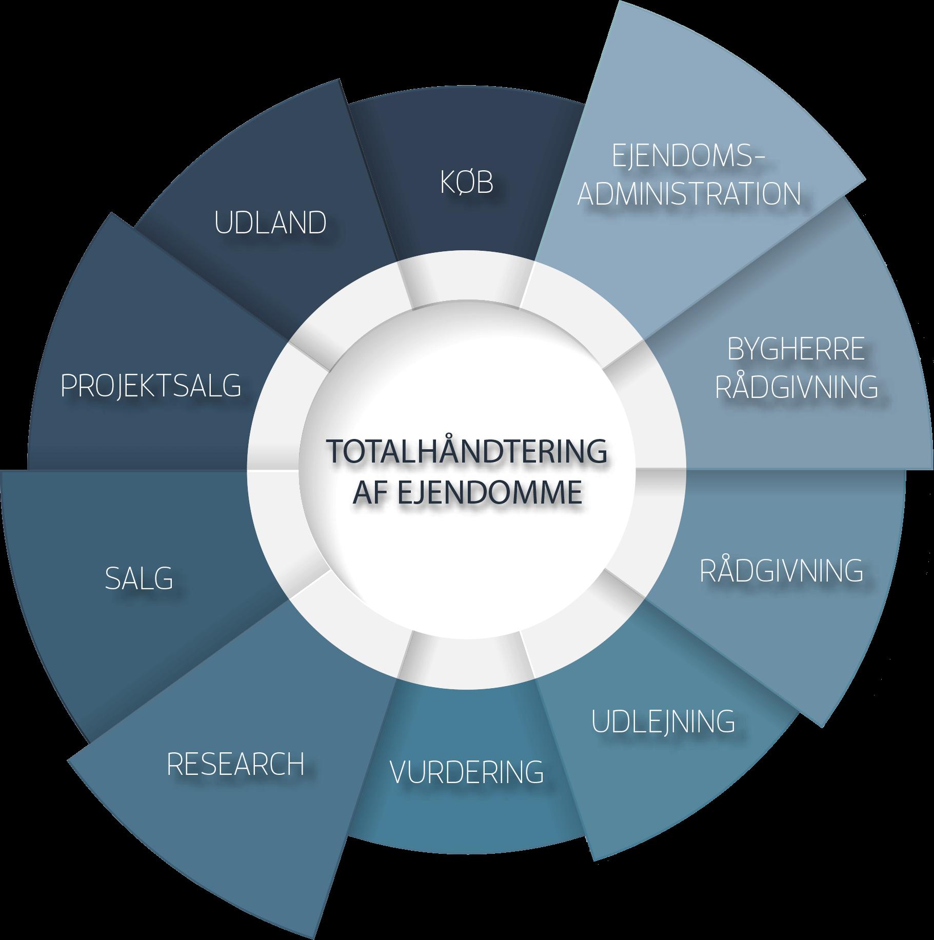 total_håndtering